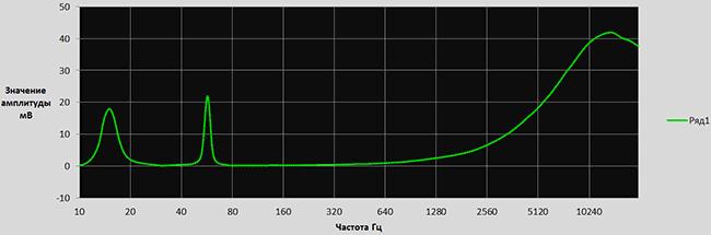 График зависимости напряжения через частоты сигнала