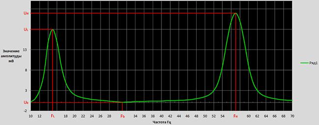 График зависимости напряжения с частоты сигнала