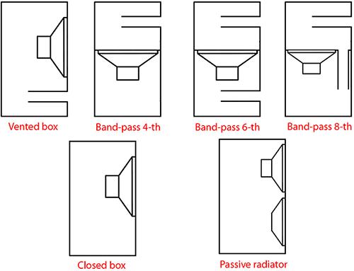Бандпасс 6-го порядка своими руками для 10 дюймов