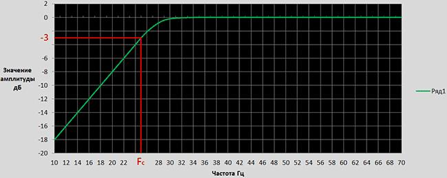 Фильтр инфранизких частот своими руками 69