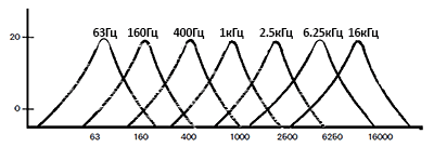 Частотное распределение