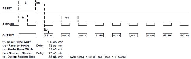 Диаграмма работы MSGEQ7