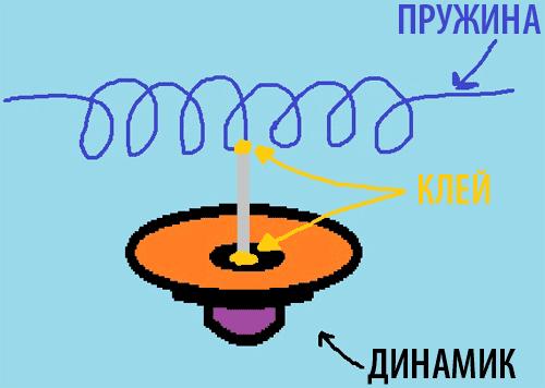 Соединение динамика с пружиной