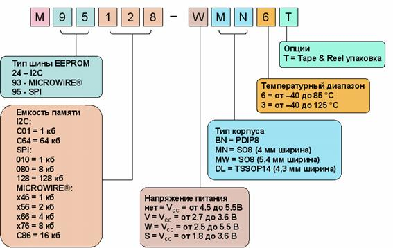 Система обозначений микросхем