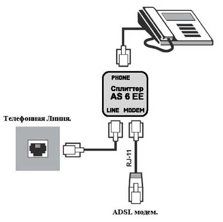 Подключение ADSL сплиттера