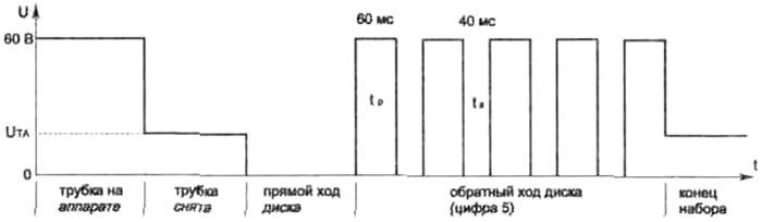 Структурный график посылки кода