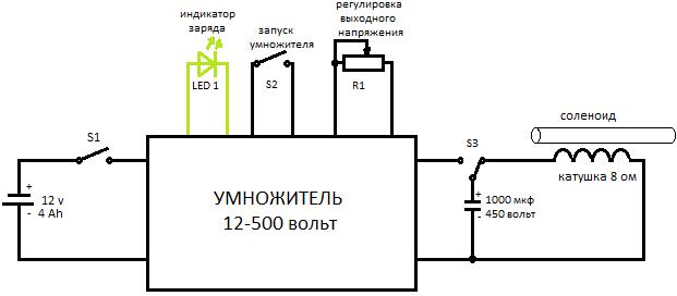 Структурная схема пушки