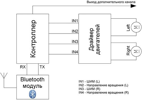 Структурная схема CxemCAR